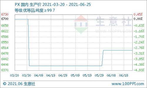 生意社:本周国内对二甲苯市场走势暂稳(6.21-6.25)