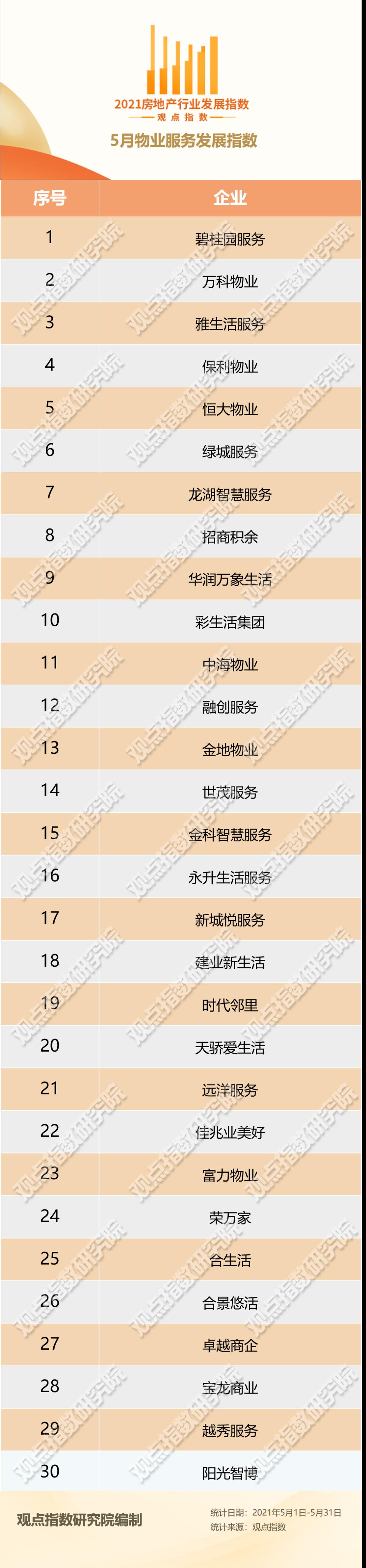 5月物业服务发展报告·观点月度指数