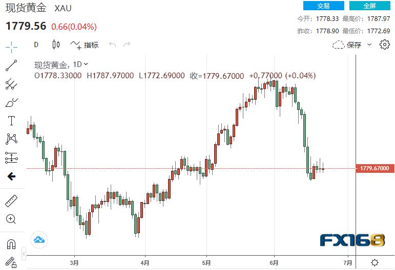 英国央行维持利率和购债规模不变、美初请连续两周超40万 市场情绪回暖 黄金多头有望再挑战1800大关?