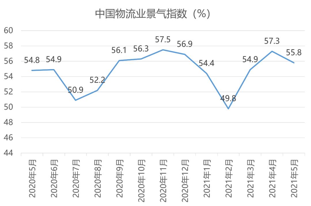 5月物流地产运营发展报告·观点月度指数