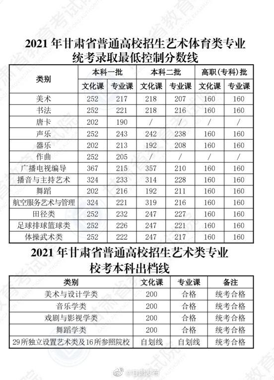 最新!各地2021年高考录取分数线陆续公布