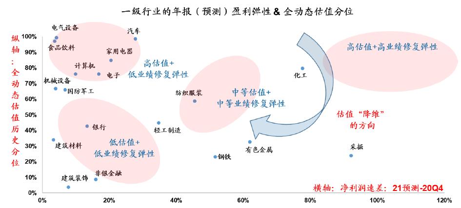 【广发策略】本周A股全动态估值变化——广发全动态估值比较周报(6月第4期)