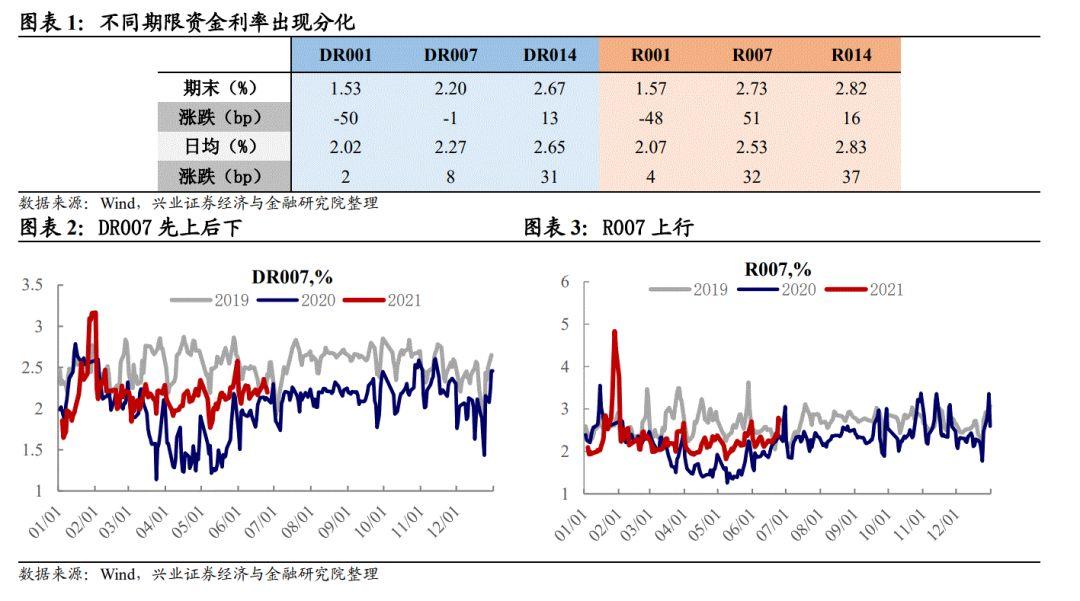 【兴证固收.利率】央行透露维稳信号,曲线牛陡——利率回顾(2021.6.21-2021.6.25)