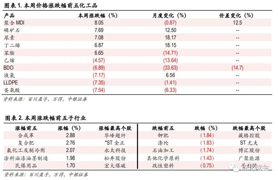 化工行业周报【20210627】