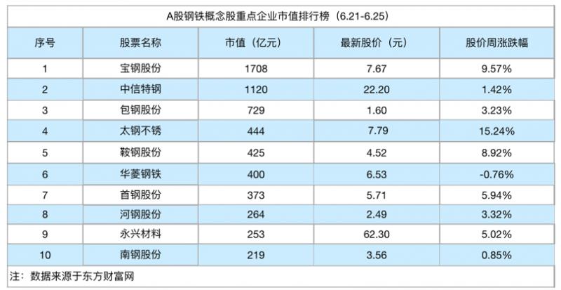 钢铁周评榜:业绩预喜钢铁股集体走强 太钢不锈涨幅超15%