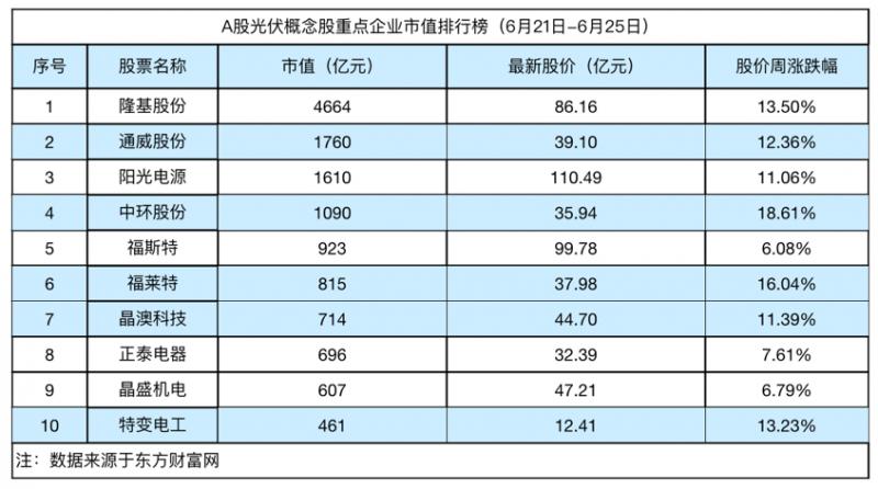 光伏周评榜:光伏板块涨势凶猛 中环股份涨幅高达18.61%