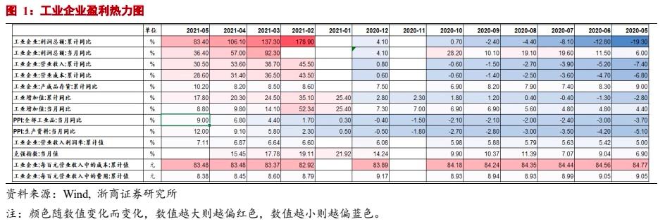 【浙商宏观  李超】盈利高增,通道下行