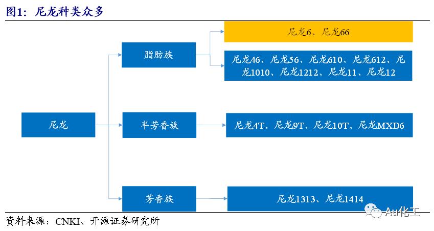 【开源化工】新材料周报:尼龙新材料系列(一)国产己二腈产业化在即,国内尼龙66行业将迎加速发展