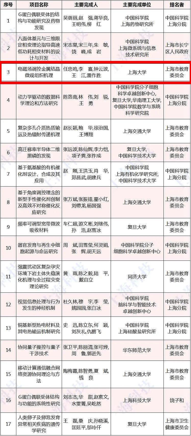 """上海市自然科学一等奖,上大出品!控""""有形""""以""""无形"""",电磁场助力高品质金属材料制备"""