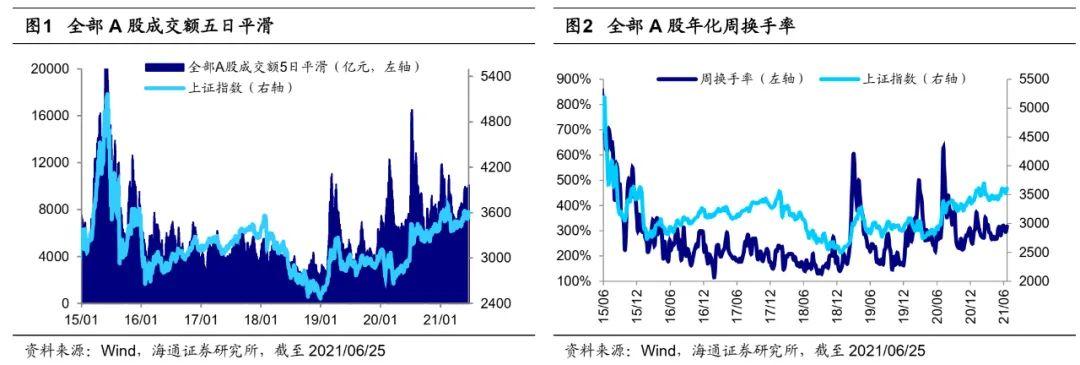 【海通策略】市场风险偏好高还是低?(荀玉根、吴信坤)