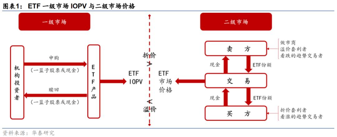 【华泰金工林晓明团队】ETF资金流向或可指示短期下行风险——观点周报20210627
