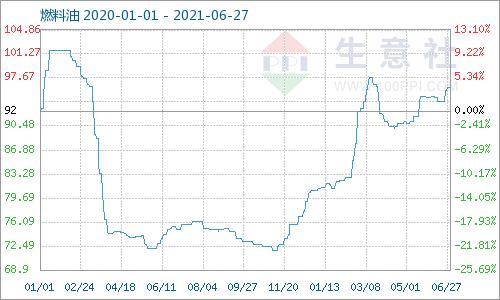 生意社:本周燃料油180CST价格上涨(6.21-6.27)
