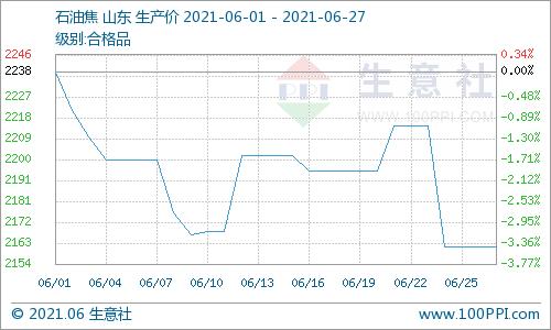 生意社:本周石油焦价格下跌(6.21-6.27)