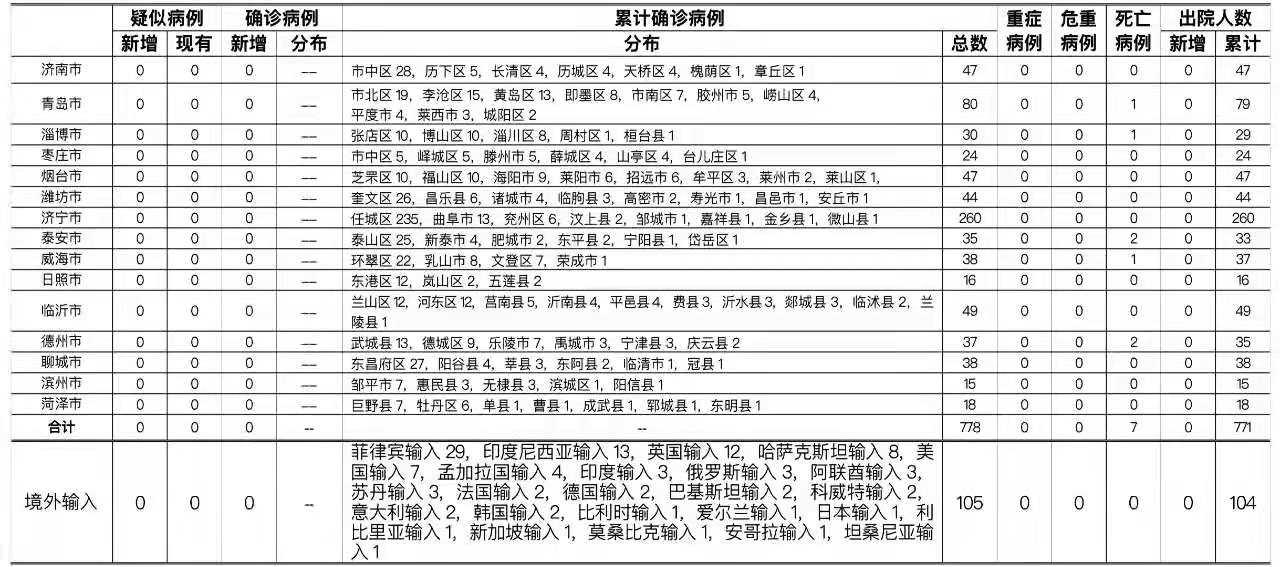 2021年6月27日0时至24时山东省新型冠状病毒肺炎疫情情况