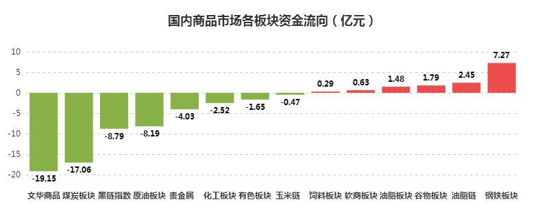 [文华统计]资金流向:煤炭板块重度失血,股指期货亦遭抛售