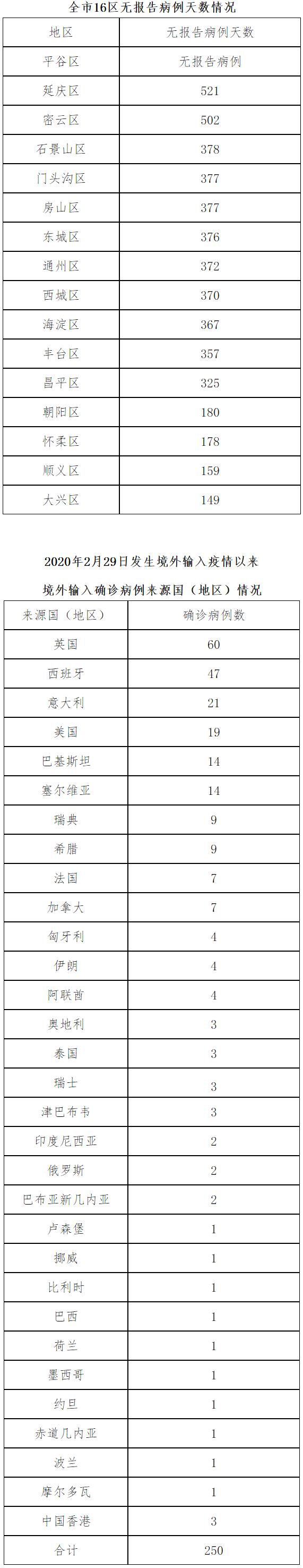 北京6月27日新增1例境外输入确诊病例 治愈出院2例