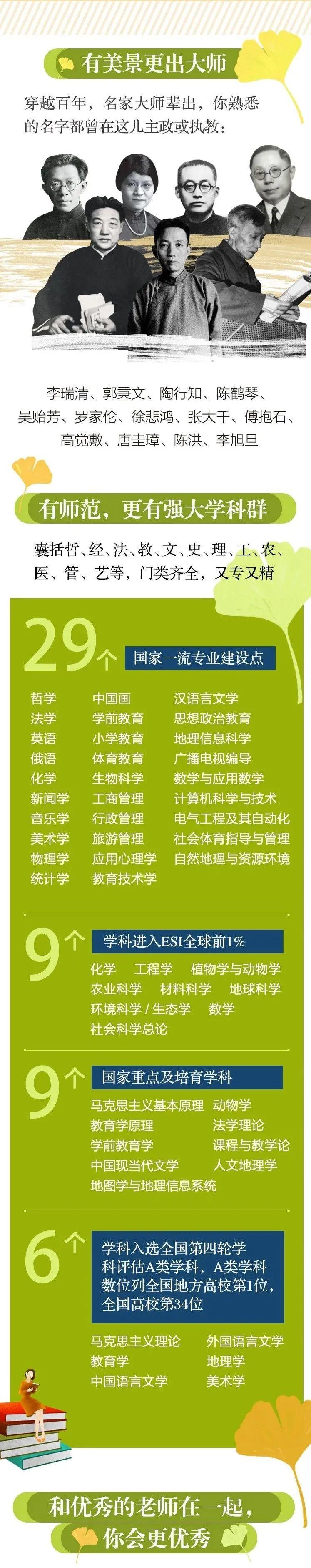 一图读懂南京师范大学2021年招生亮点