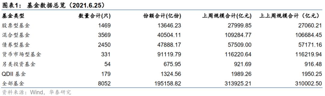 【华泰金工林晓明团队】6月新发基金份额相比5月显著上升——FOF周报20210628