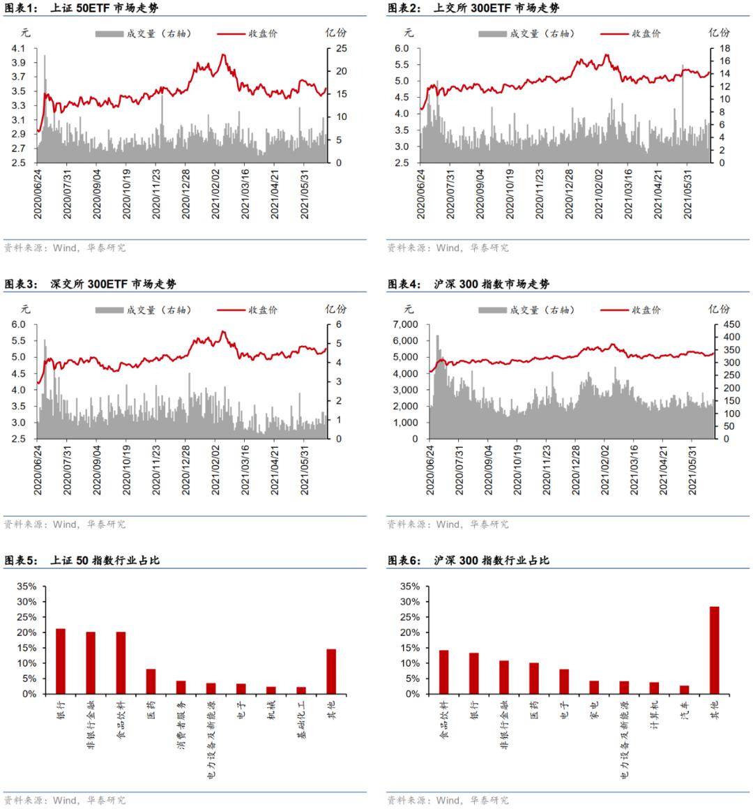 【华泰金工林晓明团队】上周标的上升,历史波动率回落——衍生品周报20210628
