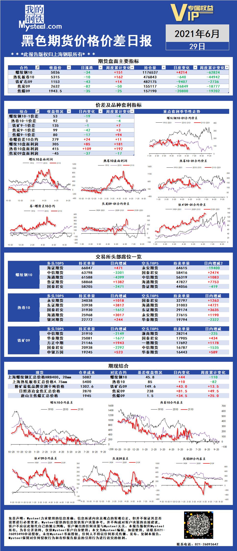 Mysteel:黑色期货价格价差日报2021年06月29日