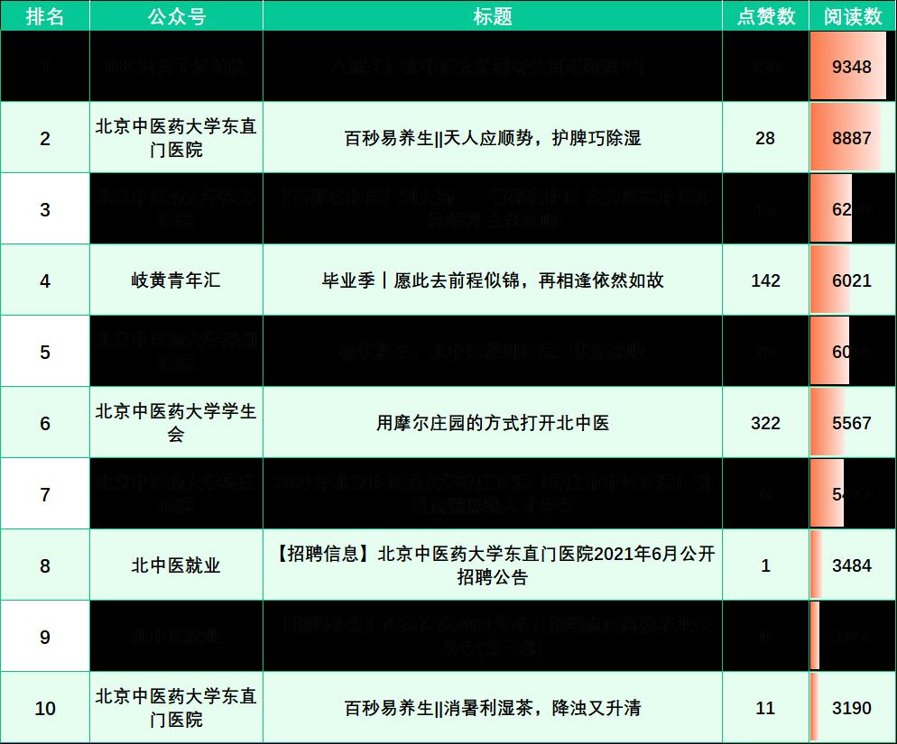 榜单来啦!(6.20-6.26)
