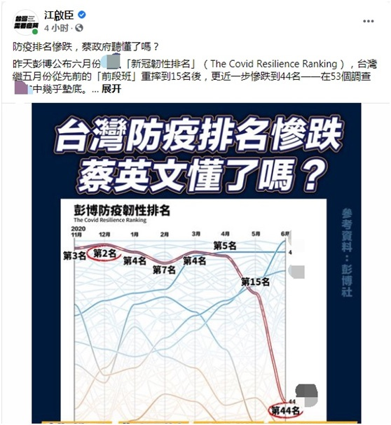 """全球经济体抗疫排名 台湾省落后于伊拉克 罗智强:可谓""""最佳退步奖"""""""