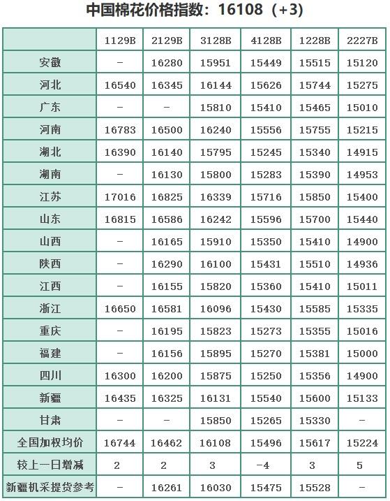 中国棉花价格指数(CC Index)及分省到厂价(6.29)