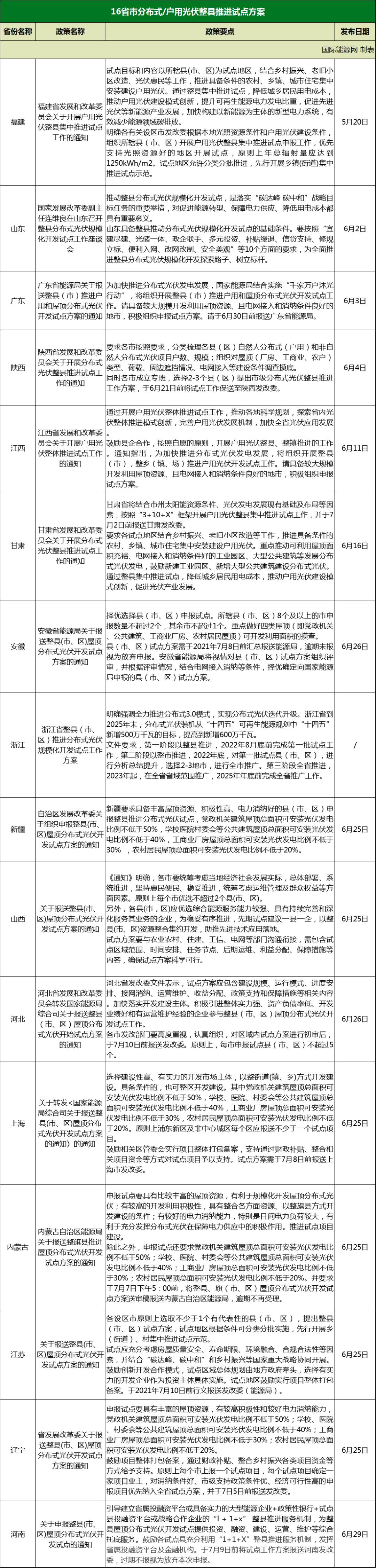 新增上海、内蒙古、江苏、辽宁、河南!光伏整县推进地方政策已达16个!