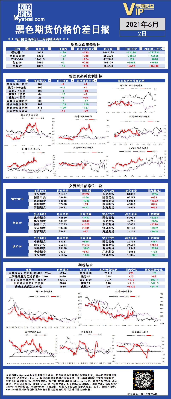 Mysteel:黑色期货价格价差日报2021年06月02日