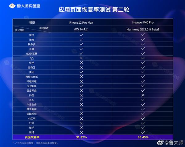 力压iOS!鸿蒙OS 2应用恢复率高达95.45%