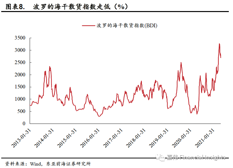 东亚前海宏观:出口订单意外下滑 需求端扩张步伐放缓