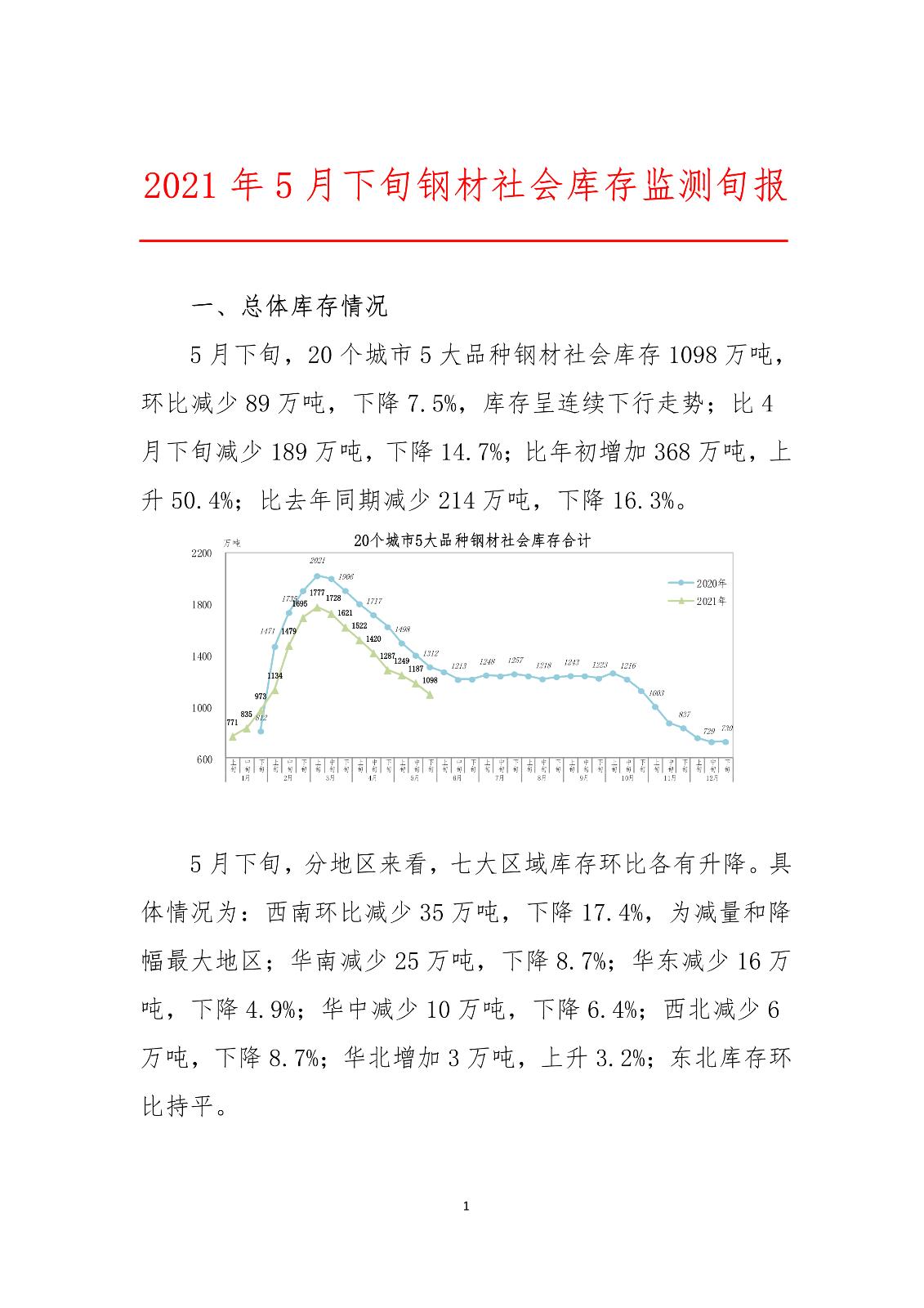 中钢协:2021年5月下旬钢材社会库存监测旬报