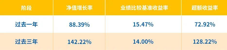周期思维,均衡配置,华安文体健康净值逆势新高,近1年涨88.39%