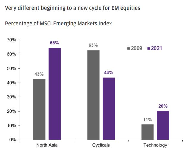 摩根大通:为何新兴市场股票在今年经济复苏中表现不佳?