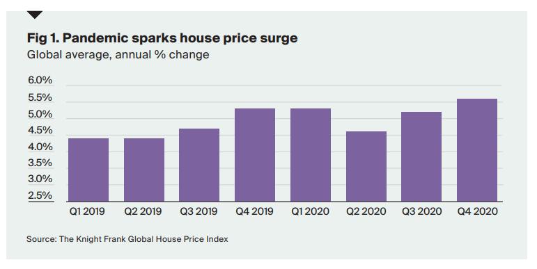 史无前例的泡沫?全球房价创下十五年最大涨幅