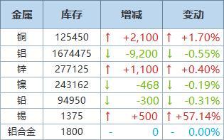 6月3日LME铜库存增加2,100吨,铝库存减少9,200吨
