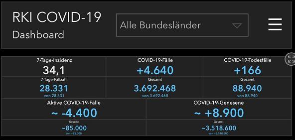 德国新增新冠肺炎确诊病例4640例 累计确诊3692468例