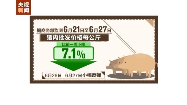 上周食用农产品市场价格比前一周下降1.3% 肉类价格总体下降
