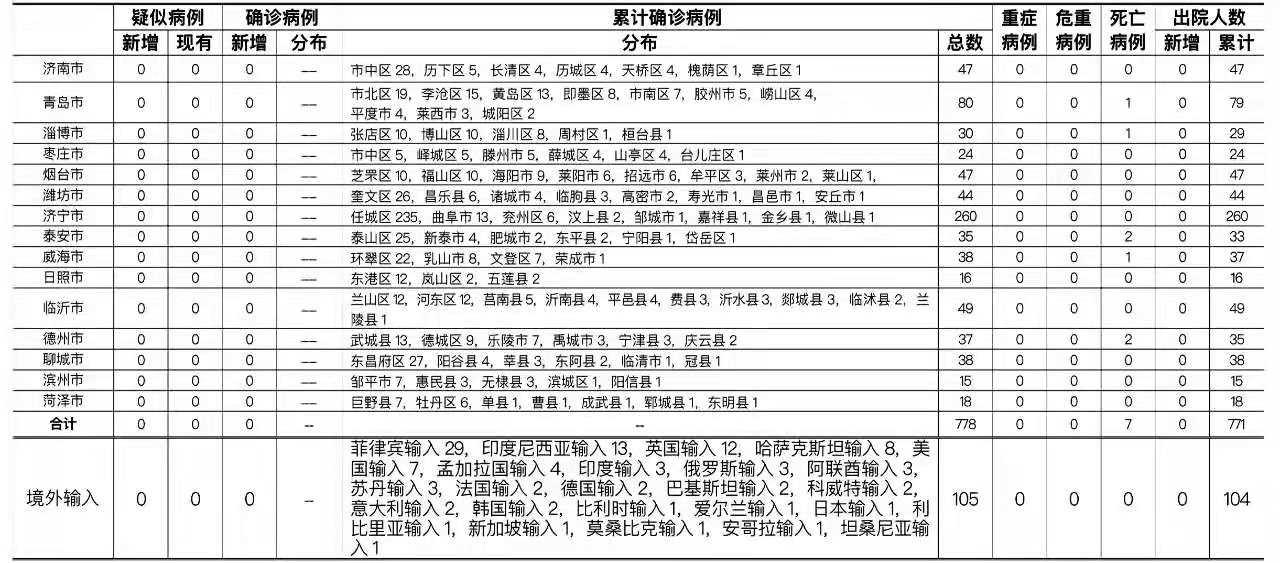 2021年6月29日0时至24时山东省新型冠状病毒肺炎疫情情况