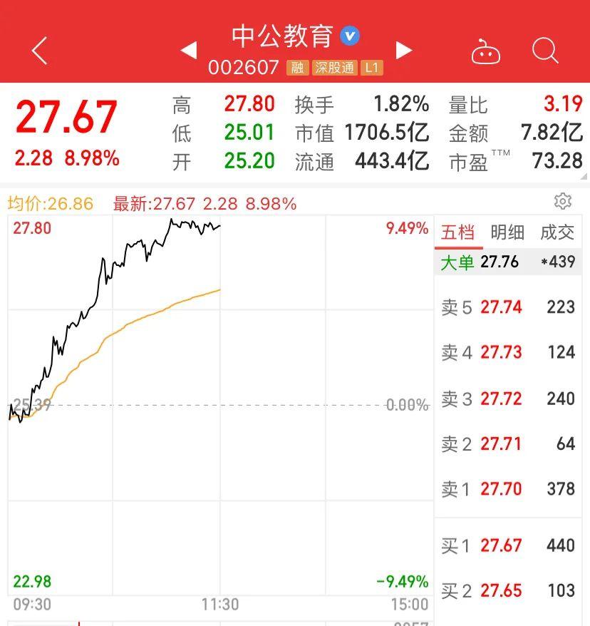 券商股直线飙升:2分钟拉涨停,印花税要降?次新股却崩了