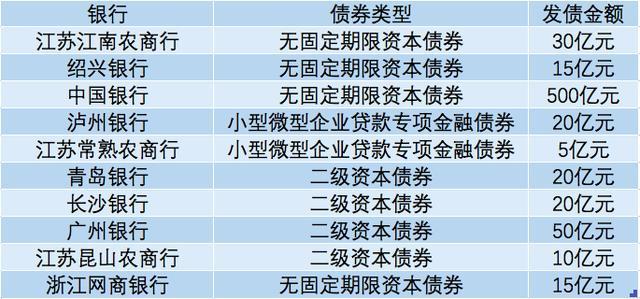 5月银行发债685亿 网商银行发行年内首单民营银行永续债