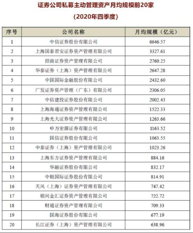 券商板块频频异动,资管业务占比高且注册地在上海的资管证券母公司值得重视