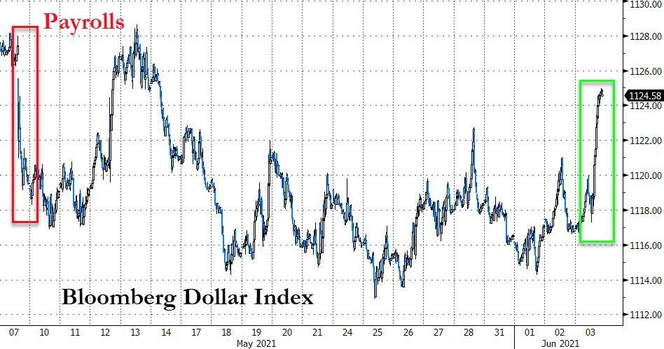 小心了,美元强劲反弹!
