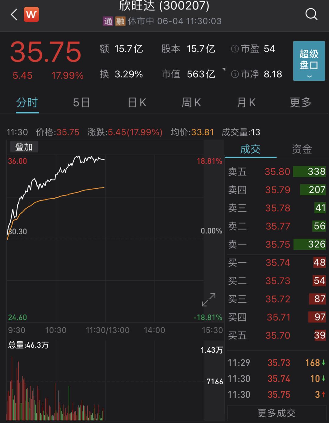 """发生了什么?券商股突然飙了 各类概念""""霸屏"""" 万亿电池茅创新高"""