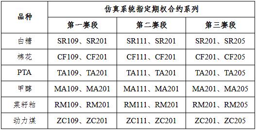 【公告与通知】关于举办2021年郑商所期权仿真交易大赛的通知