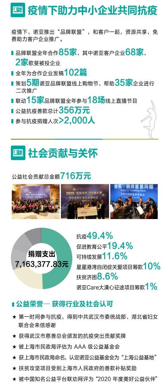 诺亚财富:美丽中国,我是低碳践行者