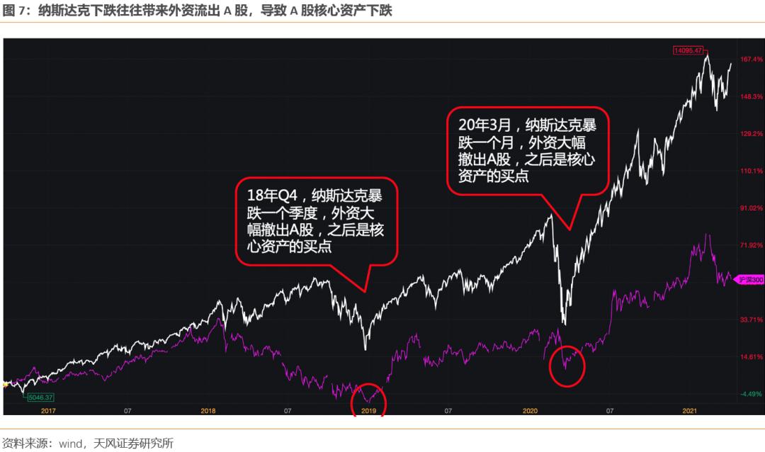 周度最大解禁规模如何影响市场?本周内外因素有何变化【天风策略】