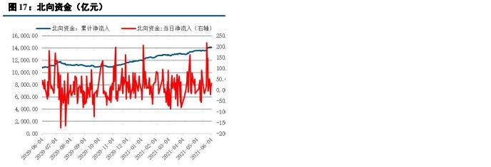 【中信建投 固收】流动性继续平稳,PMI结构存忧——利率债周报