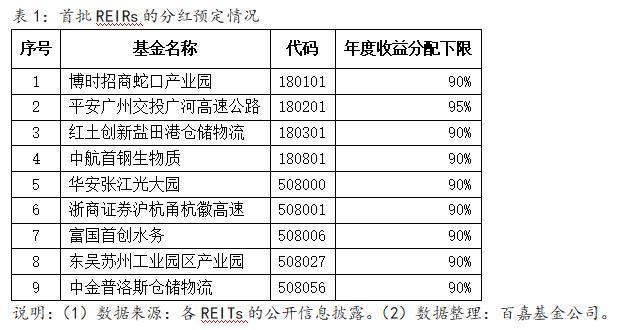 【第1047期】高比例分红是REITs的特色吗?