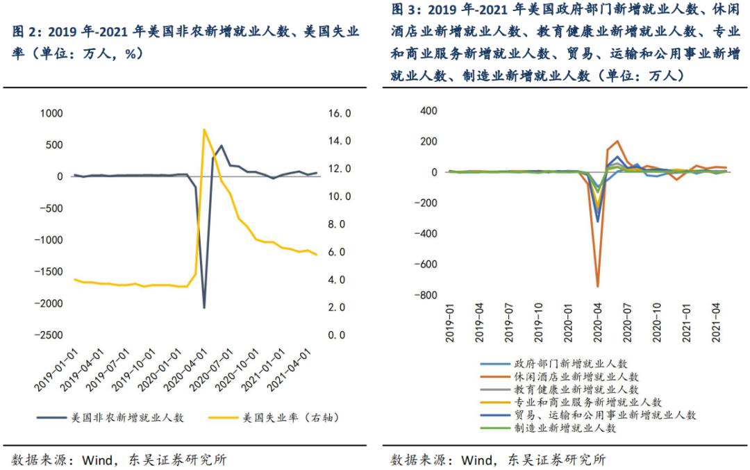 """【东吴固收李勇 周观】地方债新增供给不及预期,美国仍受""""用工荒""""限制 20210606"""